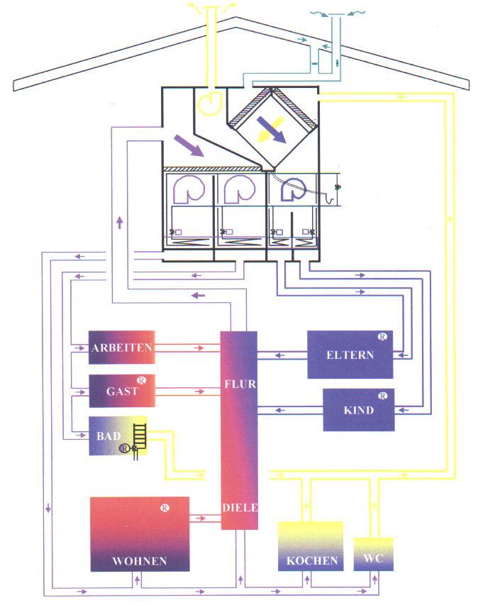 luft l ftung w rmer ckgewinnung warmluftheizung luftheizung wohnrauml ftung kontrollierte. Black Bedroom Furniture Sets. Home Design Ideas